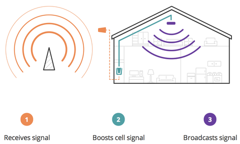 Small Area Cell Phone Signal Boosters for Home (Canada)
