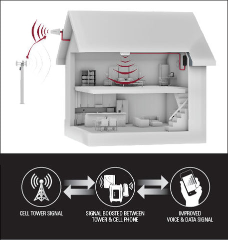 Small Area Cell Phone Signal Boosters for Home (USA)
