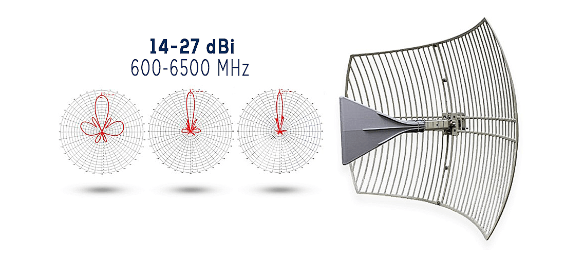 Long Range Antenna for WiFi 2 4, 5 GHz and Cell Phone 3G, 4G