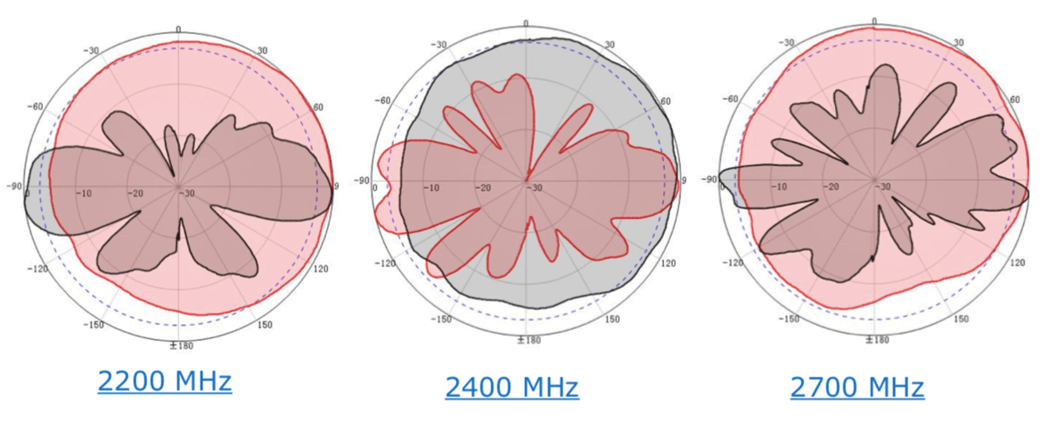 2200MHz 2400MHz 2700MHz RF Antenna Patterns