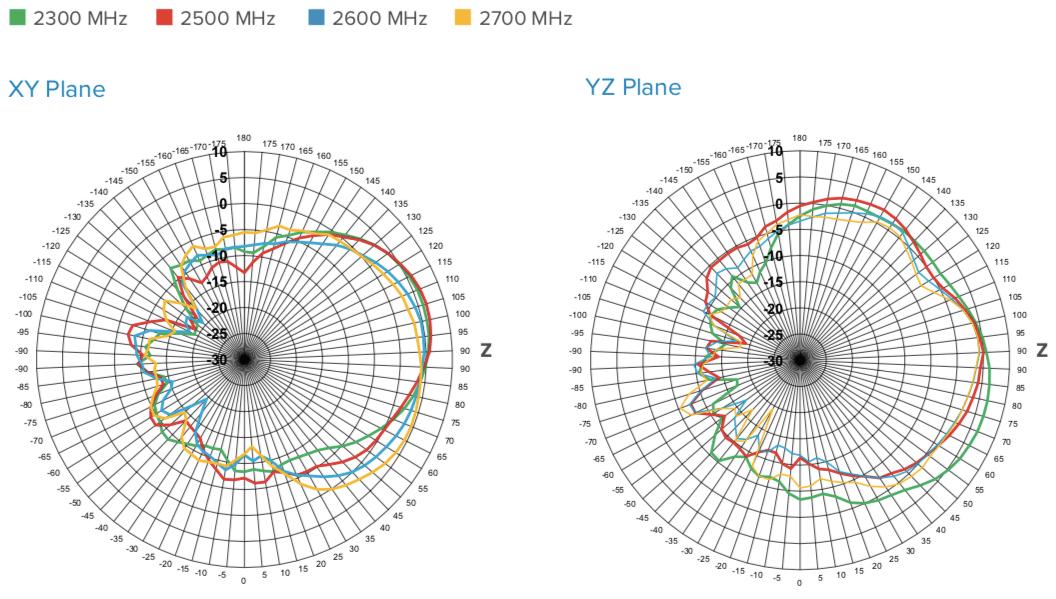 2300-2700 MHz Radiation Patterns of weBoost Home Panel Antenna