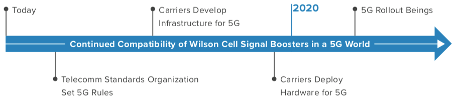 5G Event Timeline For Consumers