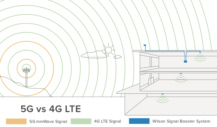5G Ready: 5G vs 4G / LTE For Cell Phone Signal Booster Integrators