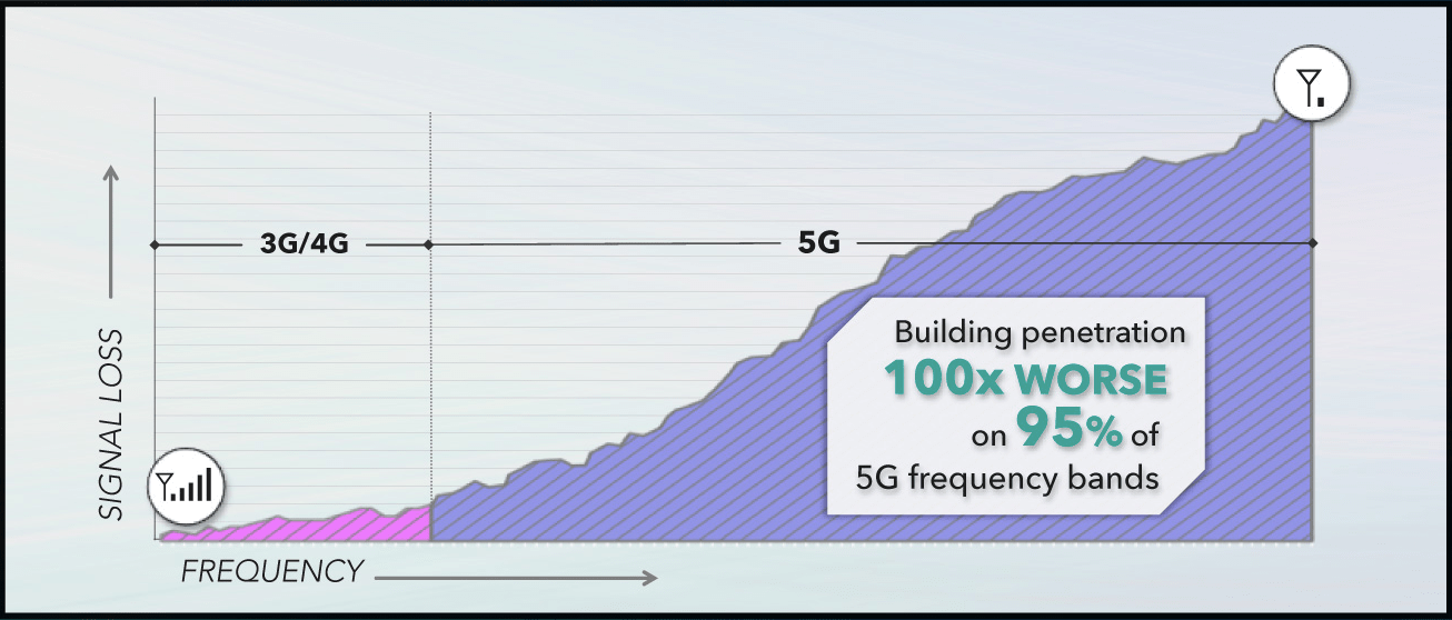 5G Service Problems In Buildings