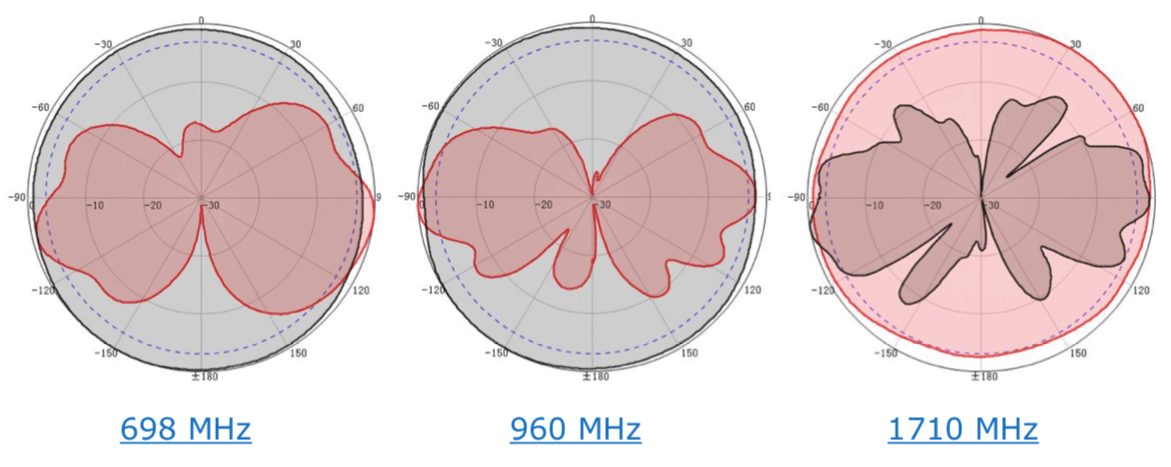 698MHz 960MHz 1710MHz RF Antenna Patterns