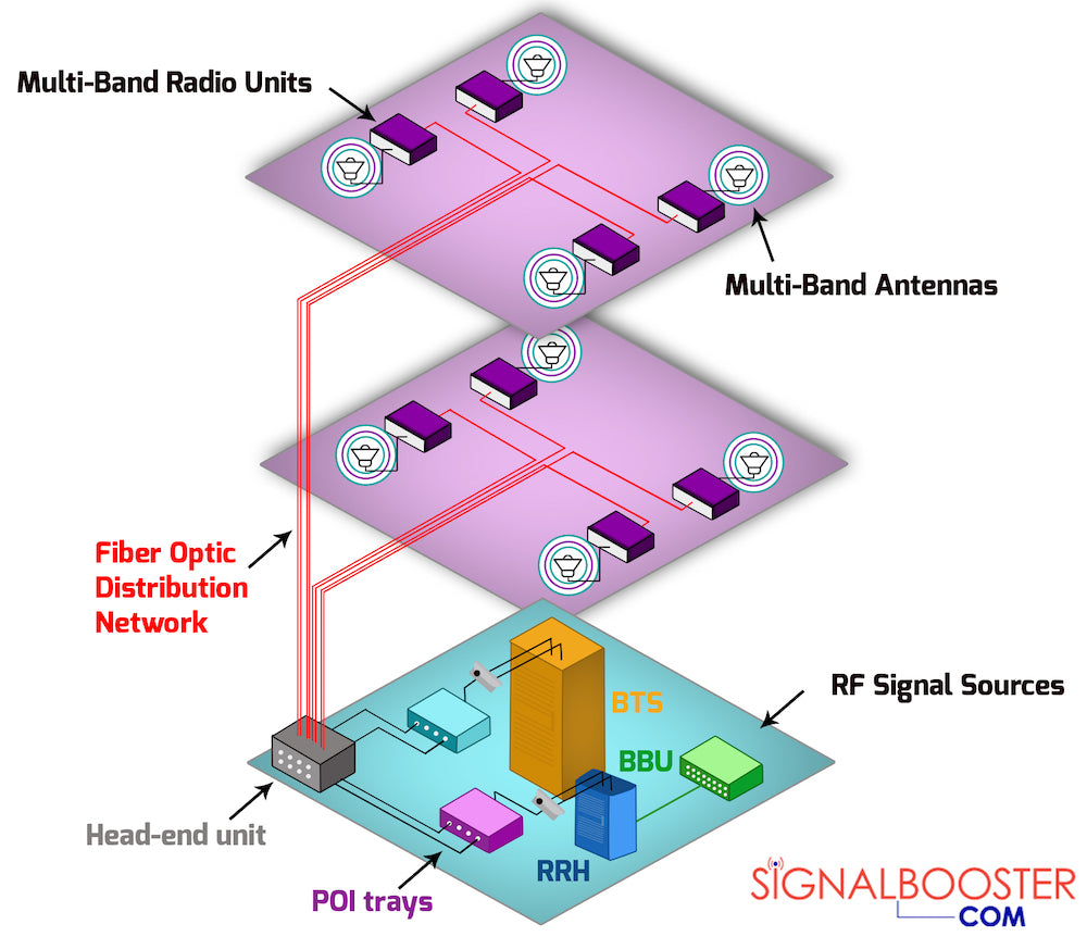 5 Main Components Of Active Das Distributed Antenna System Typical Wireless Network Diagram
