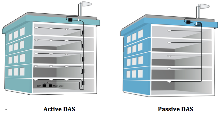 Active DAS and Passive DAS Installation Design