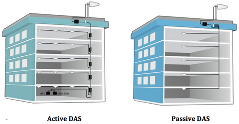 Active DAS versus Passive DAS Installation Diagram/ Sketch/ Graph