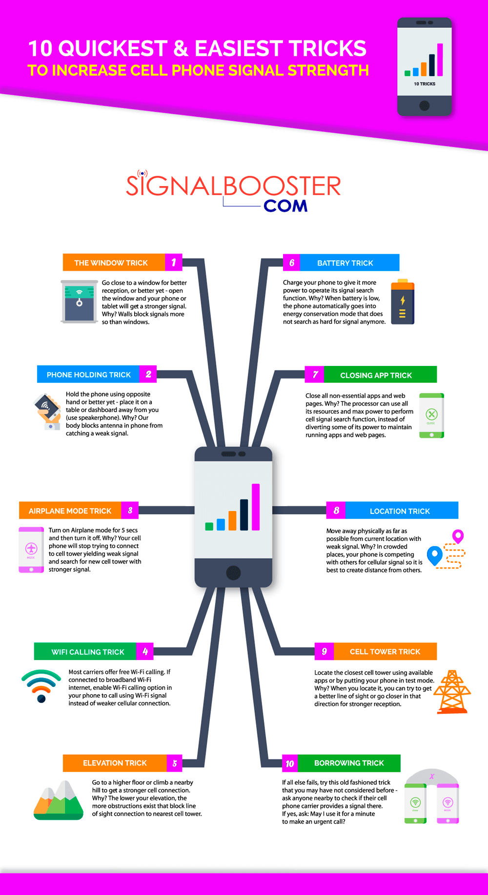Always Enjoy Strong Cell Phone Signal Using These Few Simple Tricks!
