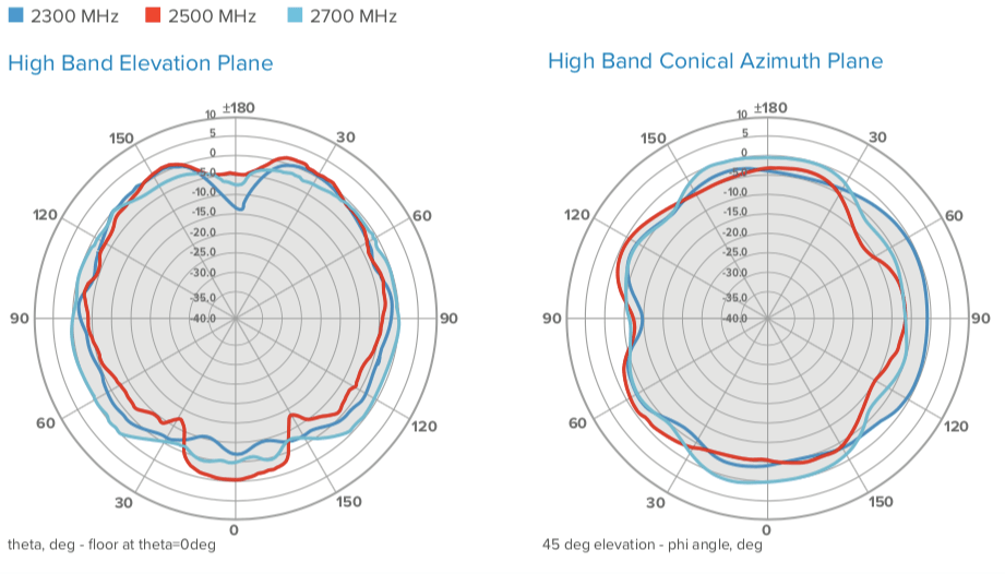 Ant. Radiation Patterns without Reflector 2300-2700 MHz