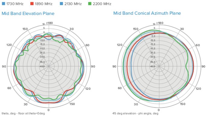 Antenna Radiation Patterns, with Reflector 1695-2200 MHz