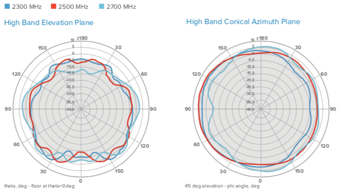 Antenna Radiation Patterns, with Reflector 2300-2700 MHz