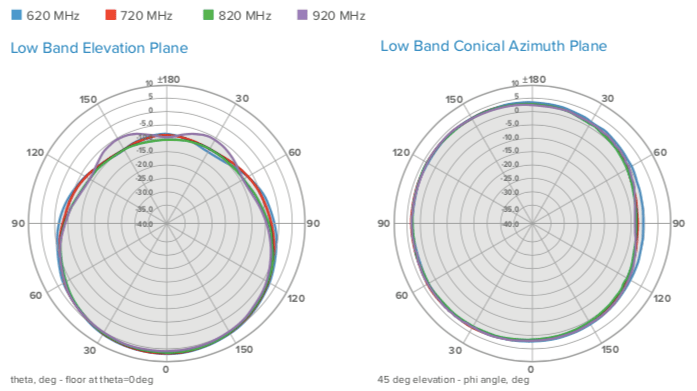 Antenna Radiation Patterns, with Reflector 608-906 MHz