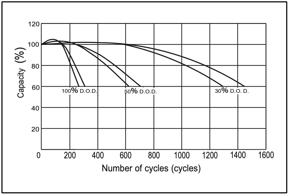 Battery cycle life on D.O.D. (depth of discharge)