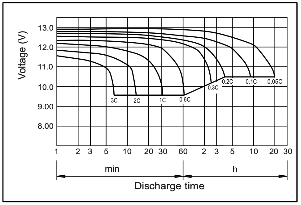 Battery discharge characteristics at 25 degrees centigrade