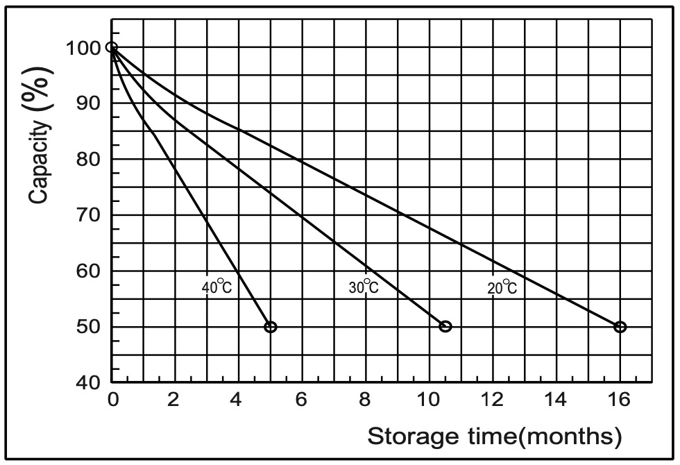 Battery self-discharge characteristics