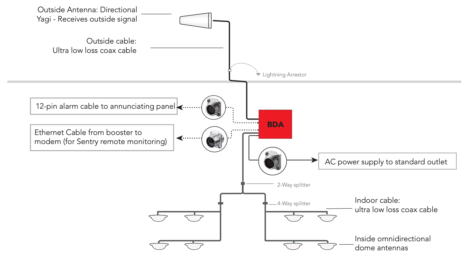 Building Layout of SureCall Guardian-A Class-A Public Safety Signal Booster/ BDA