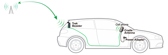 2 in 1 Cell Phone Signal Booster and Cradle Holder Auto
