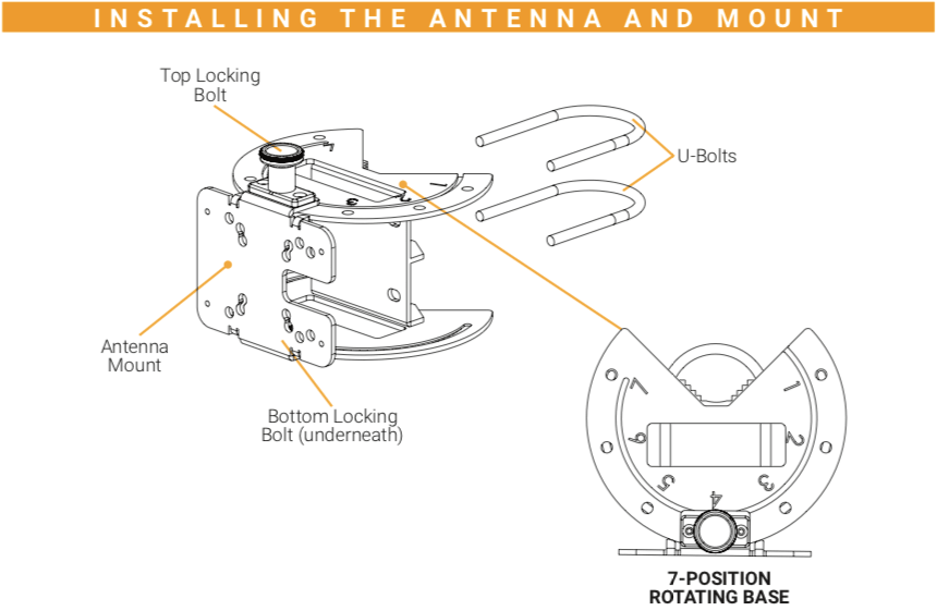 Cel-Fi Antenna Pole Mount Installation Instructions Diagram