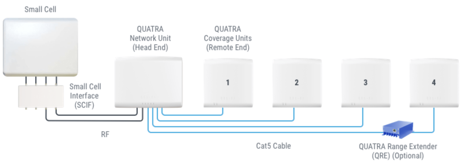 QUATRA 2000 Small Cell installation configuration / set-up