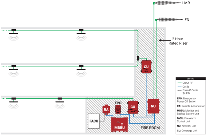 Cel-Fi QUATRA RED Public Safety FirstNet Active DAS Hybrid Cellular Solution Layout