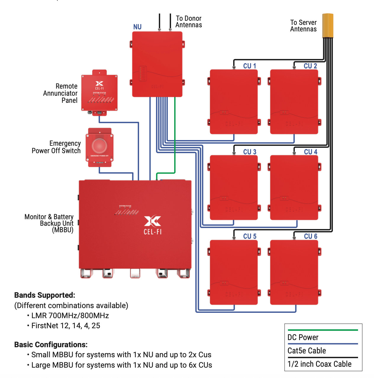 Cel-Fi QUATRA RED Set-Up Diagram Example with 6 Coverage Units