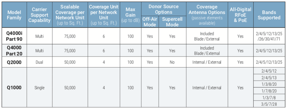CelFi Quatra Models Comparison