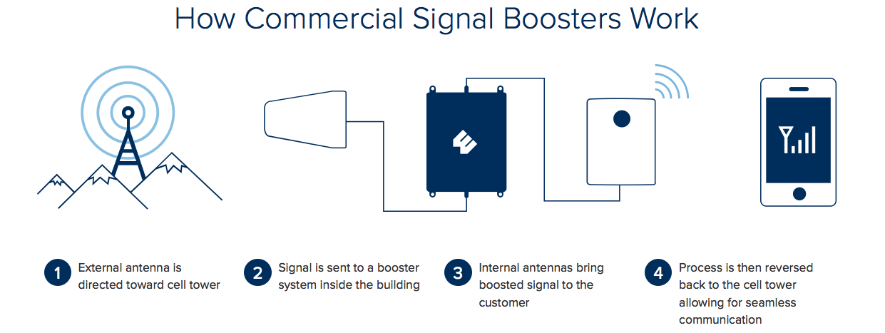 How Commercial Cellular Radio Signal Boosters Work