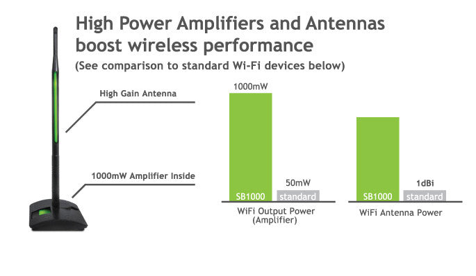 Comparison between High Power WiFi Signal Booster and Others