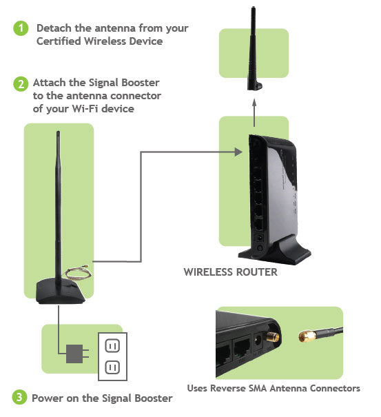 Installation of High Power WiFi Signal Booster