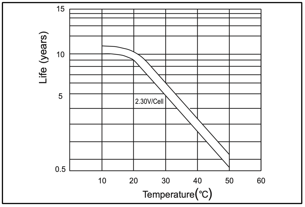 Floating battery Life based on temperature