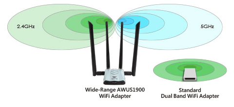 Giga-Fast 802.11ac Wireless, Better Range & Coverage
