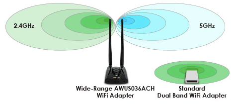 GigaFast 802.11ac WiFi, Better Range Coverage.