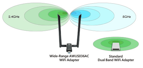 GigaFast 802.11ac Wireless, Better Range Coverage