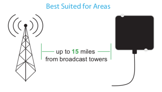 HD TV ANTENNA BROADCAST DISTANCE