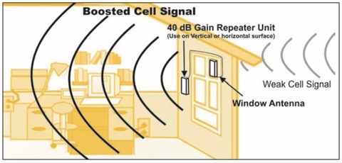 HOW DOES 3G BOOSTER WORK?