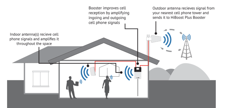 HiBoost 10K Plus Signal Booster Installation Set-up