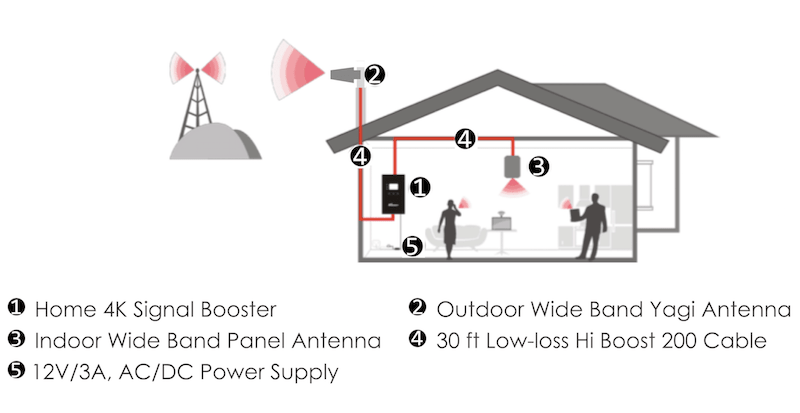 Home 4K SmartLink Cell Phone Signal Booster Installation Layout Diagram