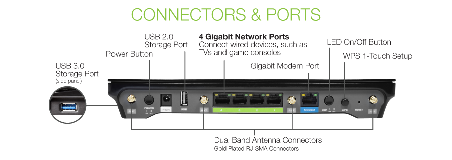 High Power WiFi Router Connectors and Ports