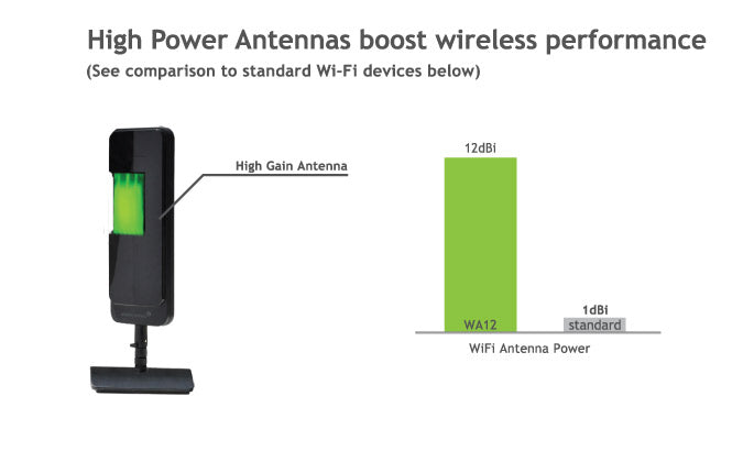 High Power Wifi Antenna Boosts Coverage Area