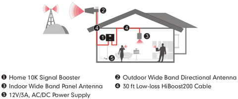 Home 10K Cell Phone Signal Booster Installation Layout Diagram