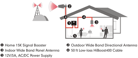 Home 15K Cell Phone Signal Booster Installation Layout Diagram