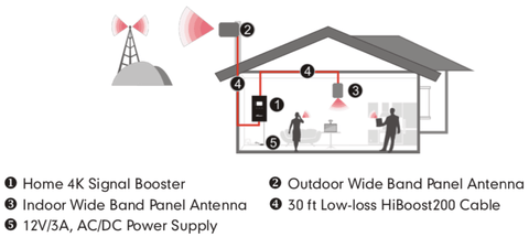 Home 4K Cell Phone Signal Booster Installation Layout Diagram
