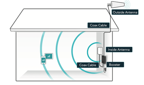 How Cell Phone Signal Booster and Installation Service Works