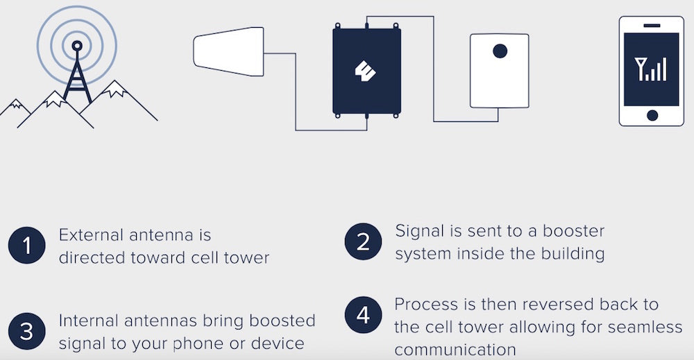 How Do Wilson Pro Signal Booster Models Work?