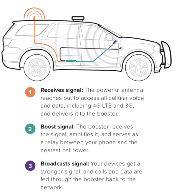 How Drive Fleet Cell Signal Booster Kit Works