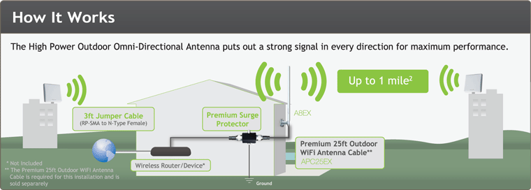 How High Power Outside WiFi Antenna Works