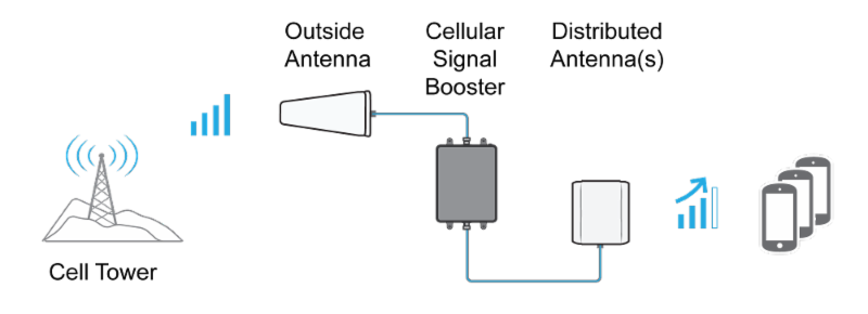 How Signal Boosters (Passive DAS Systems) Work.