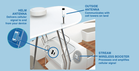 How Small Open Boat Cell Phone Signal Booster Works