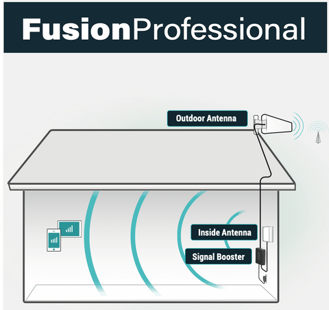 How SureCall Fusion Pro Works